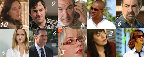 Your countdown of Criminal Minds Characters!