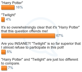 "speaks for itself... oh and btw i put ""It's so overwhelmingly clear that it's Harry Potter that this"