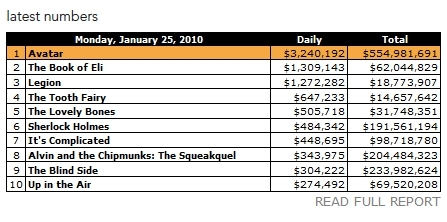 avatar still #1 on box-office!