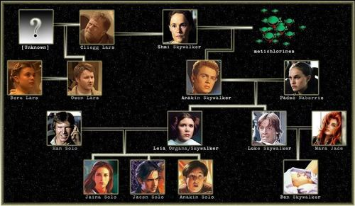 The Skywalker Family wallpaper titled Family tree