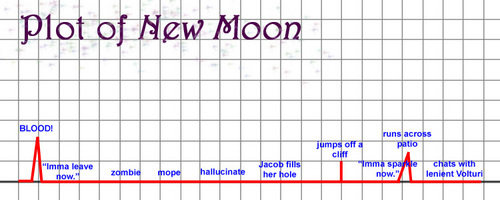 Plot of New Moon