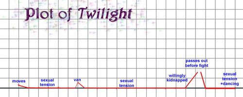 Plot of Twilight