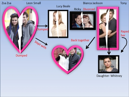 Eastenders wallpaper titled Relationships in Easties