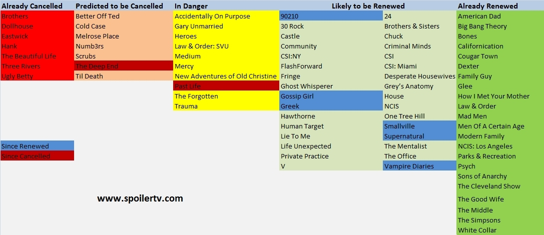 The SpoilerTV TV Renewal Predictions Table *Updated 4th March*