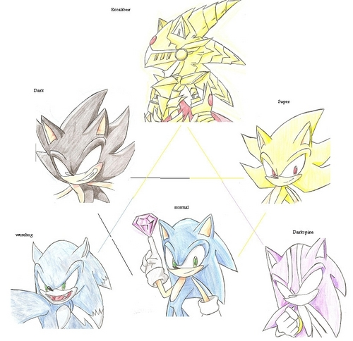 forms of sonic