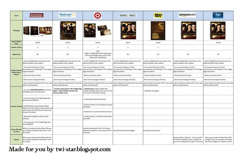 New moon DVD guide