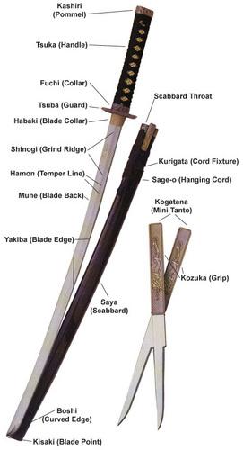 parts of a katana