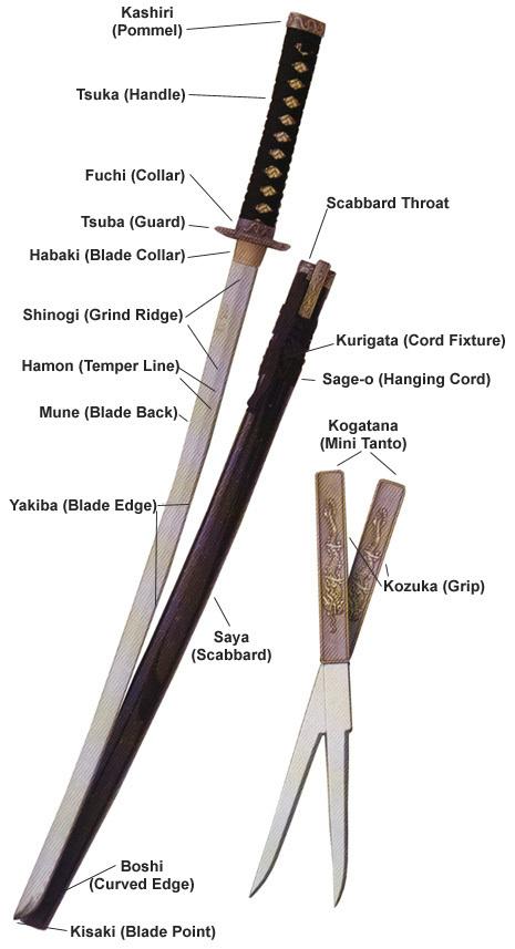 parts of a katana - Swords and blades foto (11172438) - fanpop