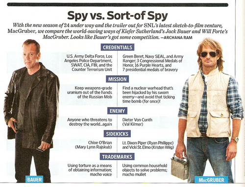 Spy vs. Sort-of Spy