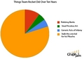 Team Rocket Pie Chart
