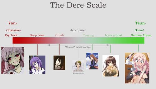 The dere scale