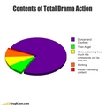 A Funny 'Lil TDA Graph I Found - total-drama-island fan art
