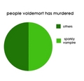 Voldemort killed . .. .
