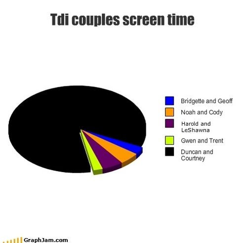 Tdi couples Screen time