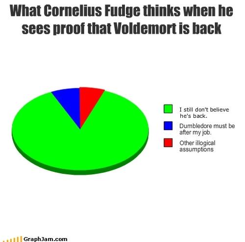 Cornelius berbuat curang, fudge