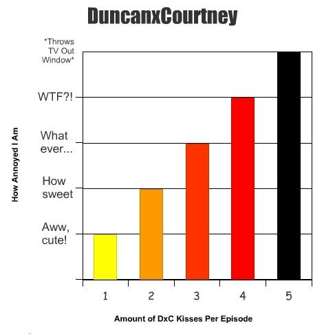 DxC Bar Chart