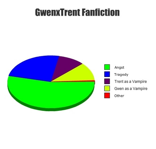 GwenxTrent Fanfiction Pie Chart