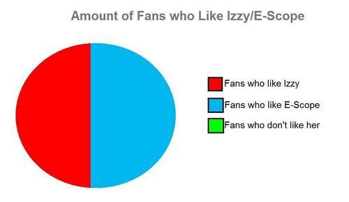 Izzy Pie Chart
