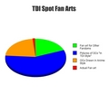 TDI Fanart Pie Chart - total-drama-island fan art