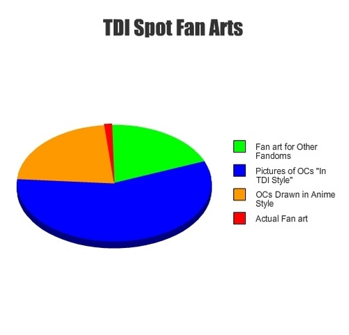 TDI Fanart Pie Chart