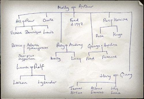 Weasley, Luna and Malefoy family trees- as written door JK Rowling, 2007