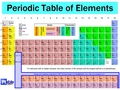Periodic Table of Element(: