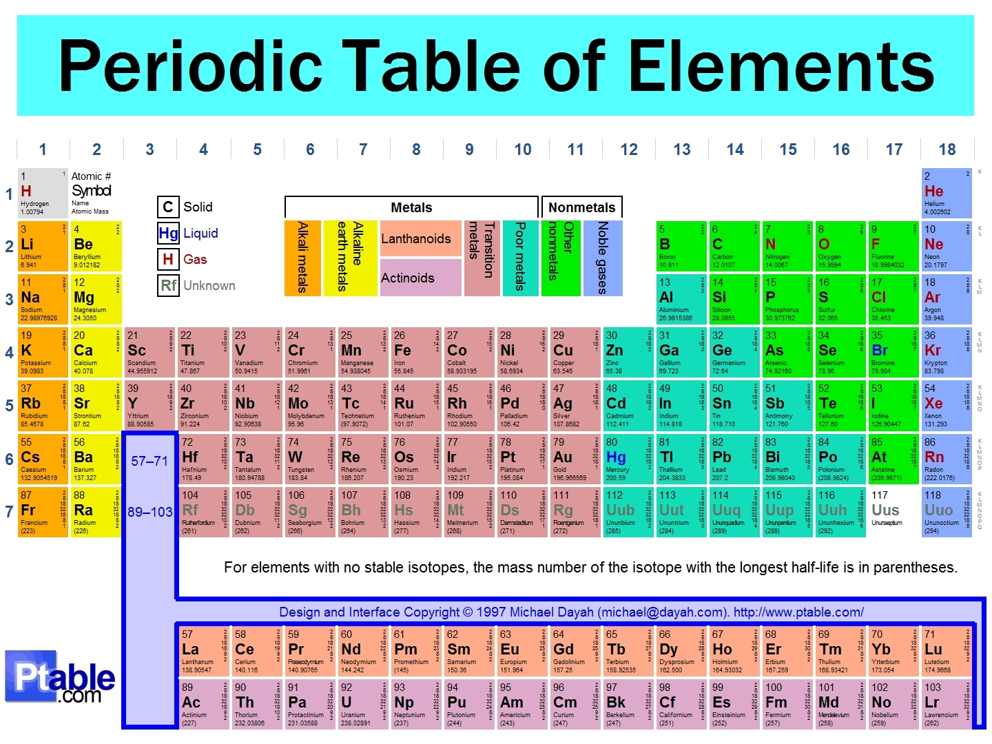 Periodic table, tableau of Element(: