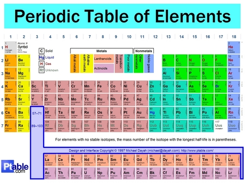 Periodic meja, jadual of Element(: