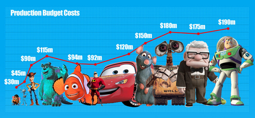 Pixar Production Costs