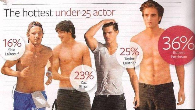 Rob Voted 'Hottest Actor Under 25′ দ্বারা InStyle মতামত