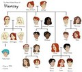 Weasley Family Tree