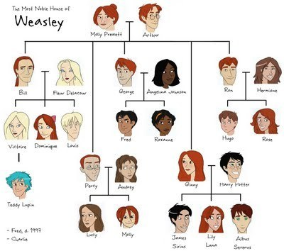 Harry Potter fond d'écran called Weasley Family arbre