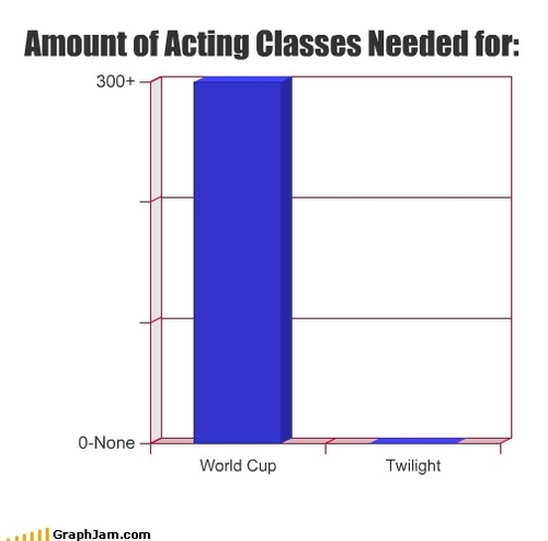 Acting Lessons.