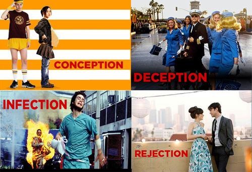 Conception/Deception/Infection/Rejection.