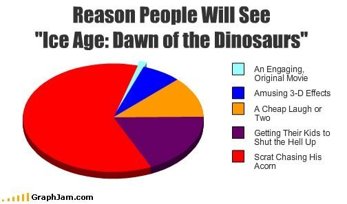 Why people will see Ice Age 3