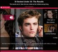 Glamour Sexiest Under 30's Poll Results: Robert Pattinson is No1 - twilight-series photo