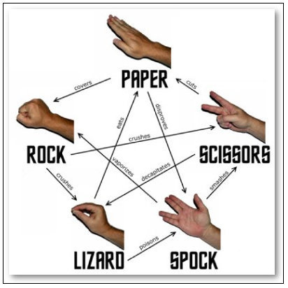 The Big Bang Theory wallpaper possibly containing a right triangle titled Rock, Paper, Scissors, Lizard, Spock