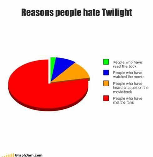 reasons people hate twilight