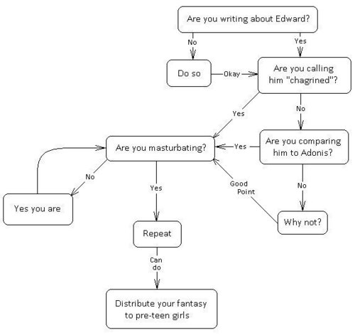 Twilight writing diagram (RUDE)