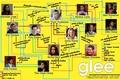 ग्ली Relationship Chart