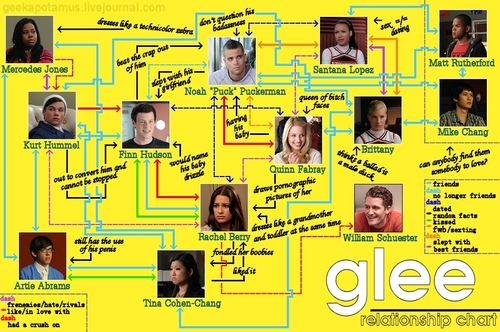 Glee wallpaper called Glee Relationship Chart
