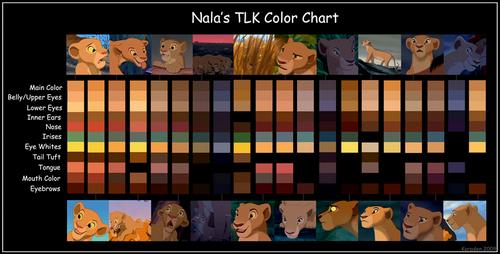 nala colour chart
