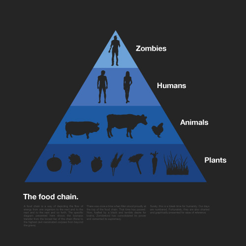 food chain zombies