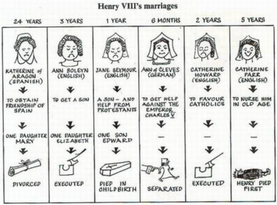 King henry viii henry viii s wives
