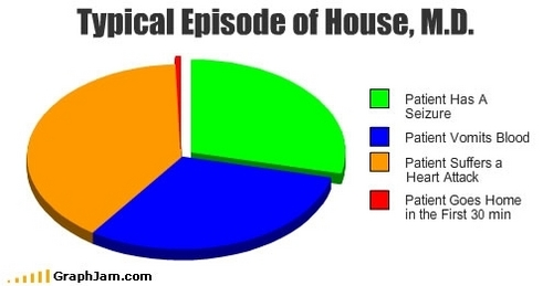 Typical Episode of House