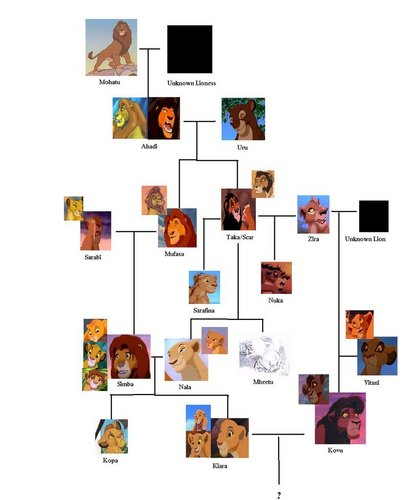 Lion King Family درخت