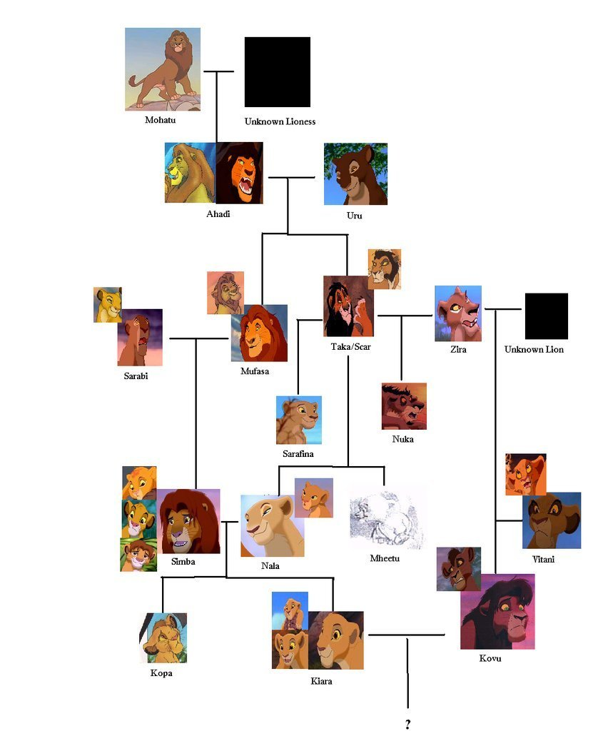 The Lion King Lion King Family Tree