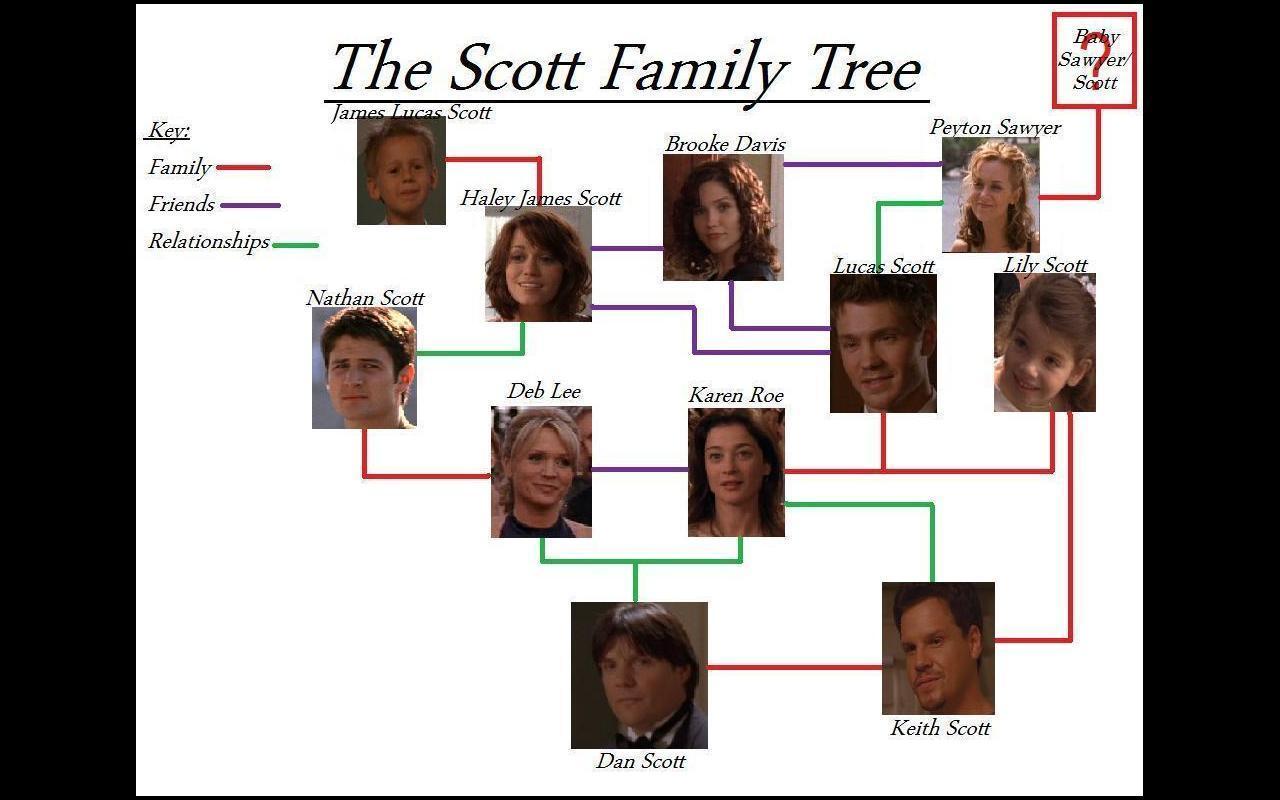 The Scott Family pohon