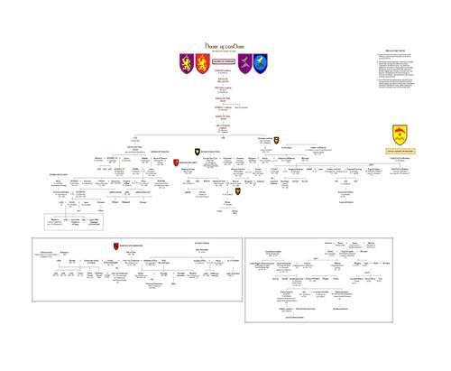 Midkemian Family Trees