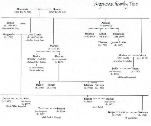 Lynsay Sands wallpaper titled Argeneau Family Tree